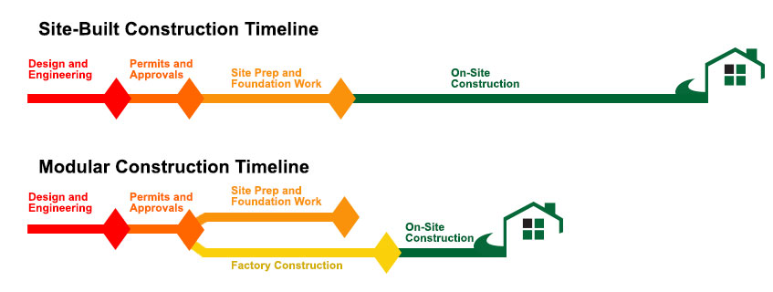 Why a Modular Home Advantage Modular – Construction Timeline